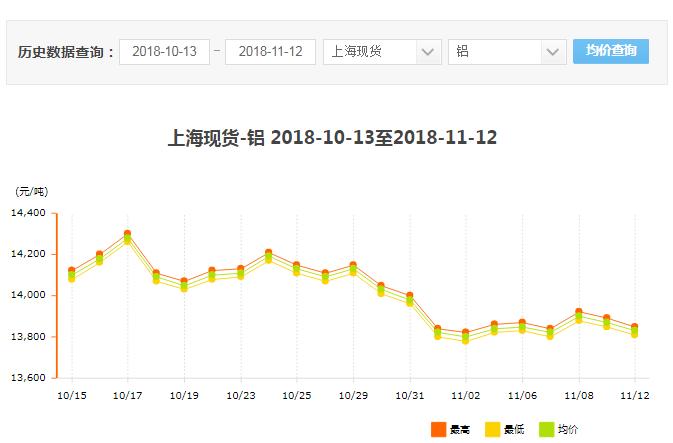 近30天上海铝型材现货价格概览!
