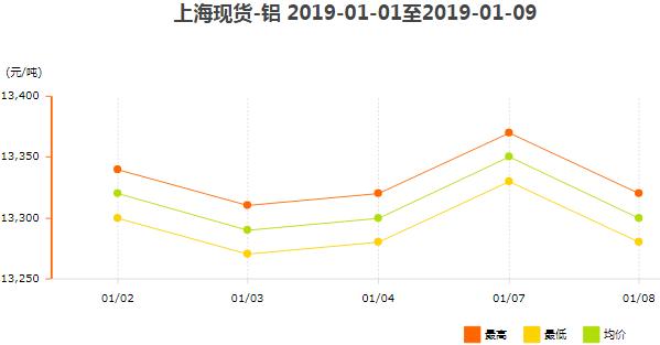上海现货铝价格